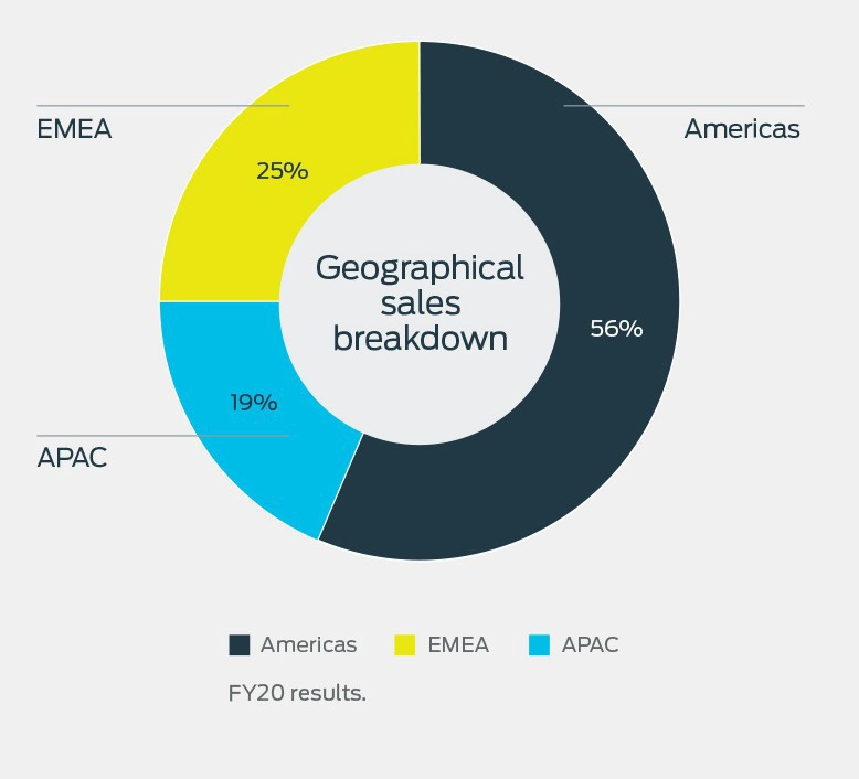 RWC at a glance - geographical sales breakdown